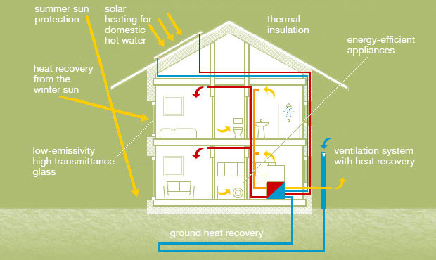 What is a Pive House | Fiorita Pive House En House Ventilation Design on house kitchen design, house painting design, house ductwork design, house framing design, house attic design, house layout design, house architecture design, house plumbing design, house engineering design, house foundation design, house floor design, house doors design, house water connection design, house fireplaces design, house structure design, house electrical design, house construction design, house building design, row house design, residential house window design,